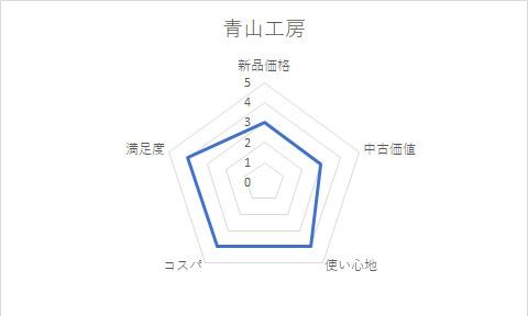 青山工房グラフ