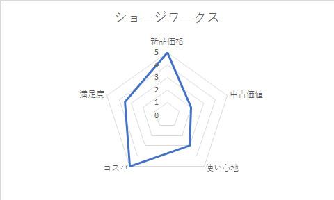 ショージワークス グラフ