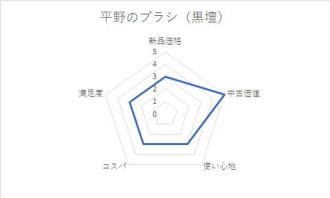 平野ブラシ黒壇グラフ